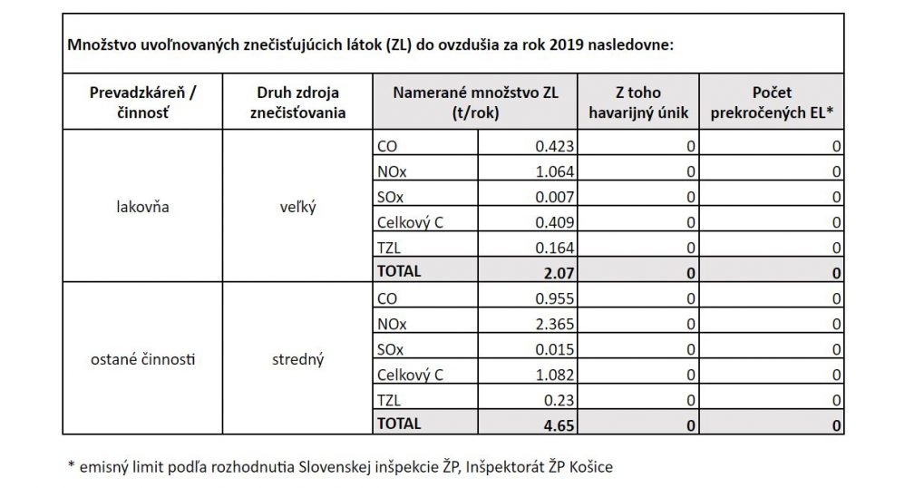 emisne limity - Whirlpool Slovakia spol. s r.o., Poprad